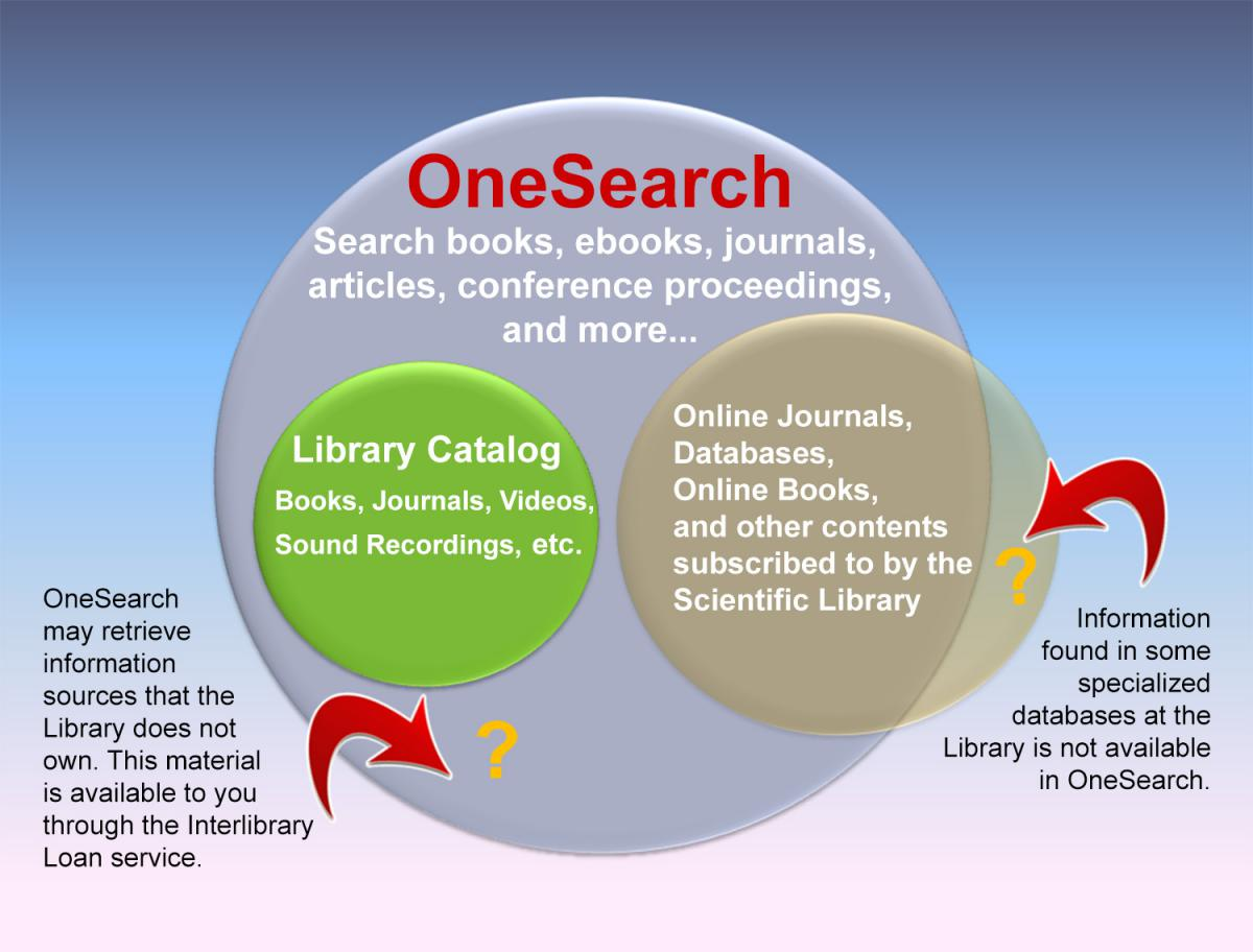 OneSearch diagram
