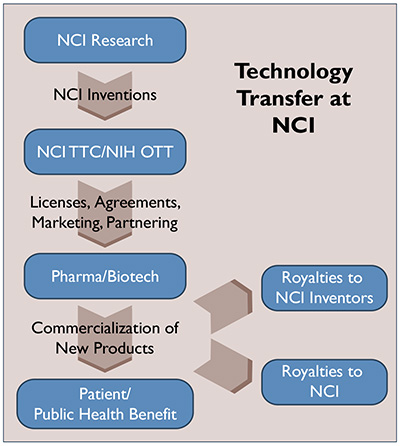 Technology Transfer at NCI graphic