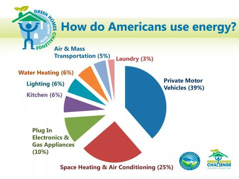 Pie chart showing how American use energy.